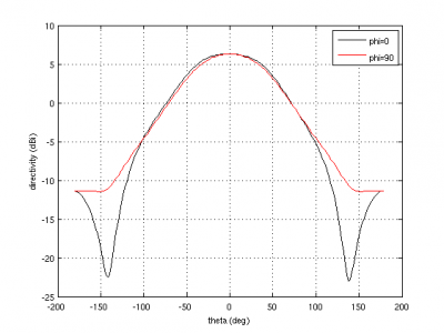 Plot response pattern of antenna - MATLAB